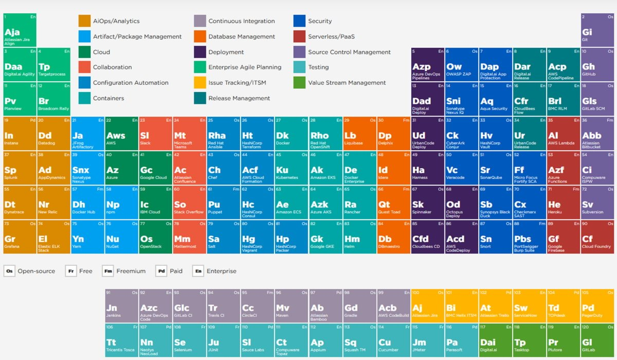 Periodic table of devops support tools